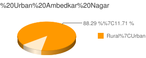 Ambedkar Nagar census population